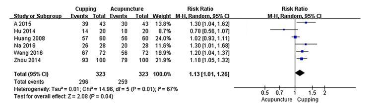 Dans les cervicalgies, le risque relatif à modèle aléatoire RR est égal à 1,13 ; son intervalle de confiance à 95% : 1,01 à 1,26 (n=646 patients), objectivant une efficacité équivalente entre acupuncture et ventouses (cupping). Notons qu'il existe une grande hétérogénéité dans la cohérence des résultats de la méta-analyse objectivé par le test I² de Higgins I²= 67%, (une valeur I² <25% indique une hétérogénéité faible, des valeurs comprises entre 25% et 50% une hétérogénéité modérée et une valeur >50%, une hétérogénéité importante). Le test χ² objective une hétérogénéité significative P=0,01.